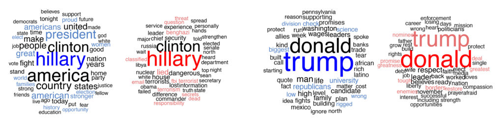 Figure 3: Comparison of topics about Hillary Clinton (left) at DNC and RNC, and about Donald Trump (right) at DNC and RNC.