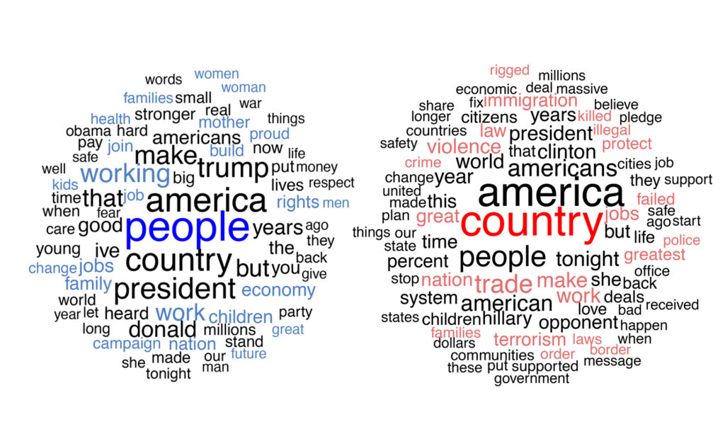Figure 5: Most commonly used words in acceptance speech by Hillary Clinton (left) and Donald Trump (right).